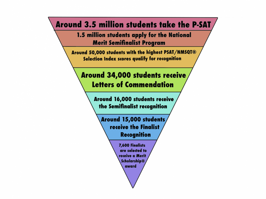 Chart displaying the levels of qualification for the National Merit Semi-Finalists