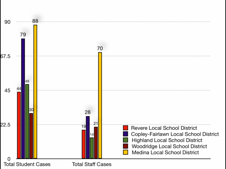 Graph displaying amount of COVID cases in the surrounding school districts.