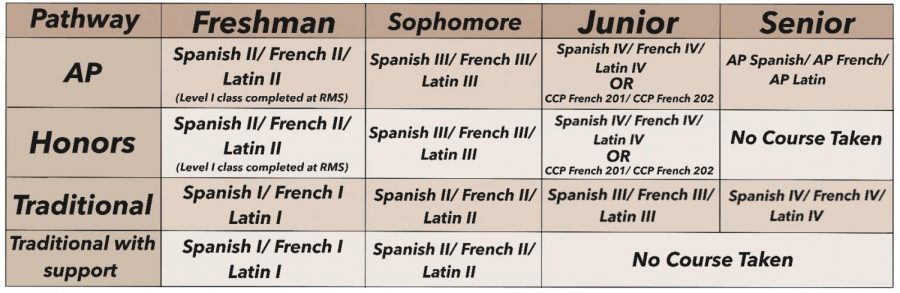 New Student Foreign Language Pathways